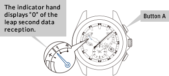 """The indicator hand displays """"0"""" of the leap second data reception. Button A is at 2 o'clock on the case."""