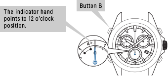 The indicator hand points to 12 o'clock position. Button B is at 10 o'clock on the case.