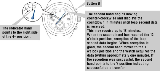 The indicator hand points to the right side of the 4+ position. The second hand begins moving counter-clockwise and displays the countdown in minutes until leap second data is received. This may require up to 18 minutes. When the second hand has reached the 12 o'clock position, reception of the leap second data begins. When reception is good, the second hand moves to the 1 o'clock position and the watch acquires the data (within approximately one minute). If the reception was successful, the second hand points to the Y position indicating successful data transfer. Button B is at 2 o'clock on the case.